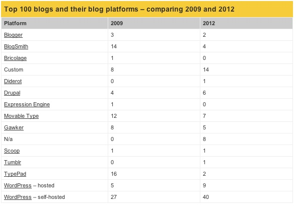 Half Of The Top 100 Blogs Now Use WordPress